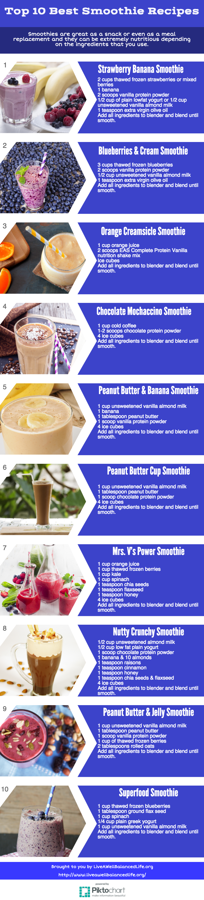 Top 10 Best Smoothie Recipes